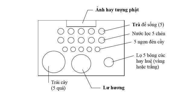 Nam Tông Ngũ Phương Phật - Bài trí bàn thờ